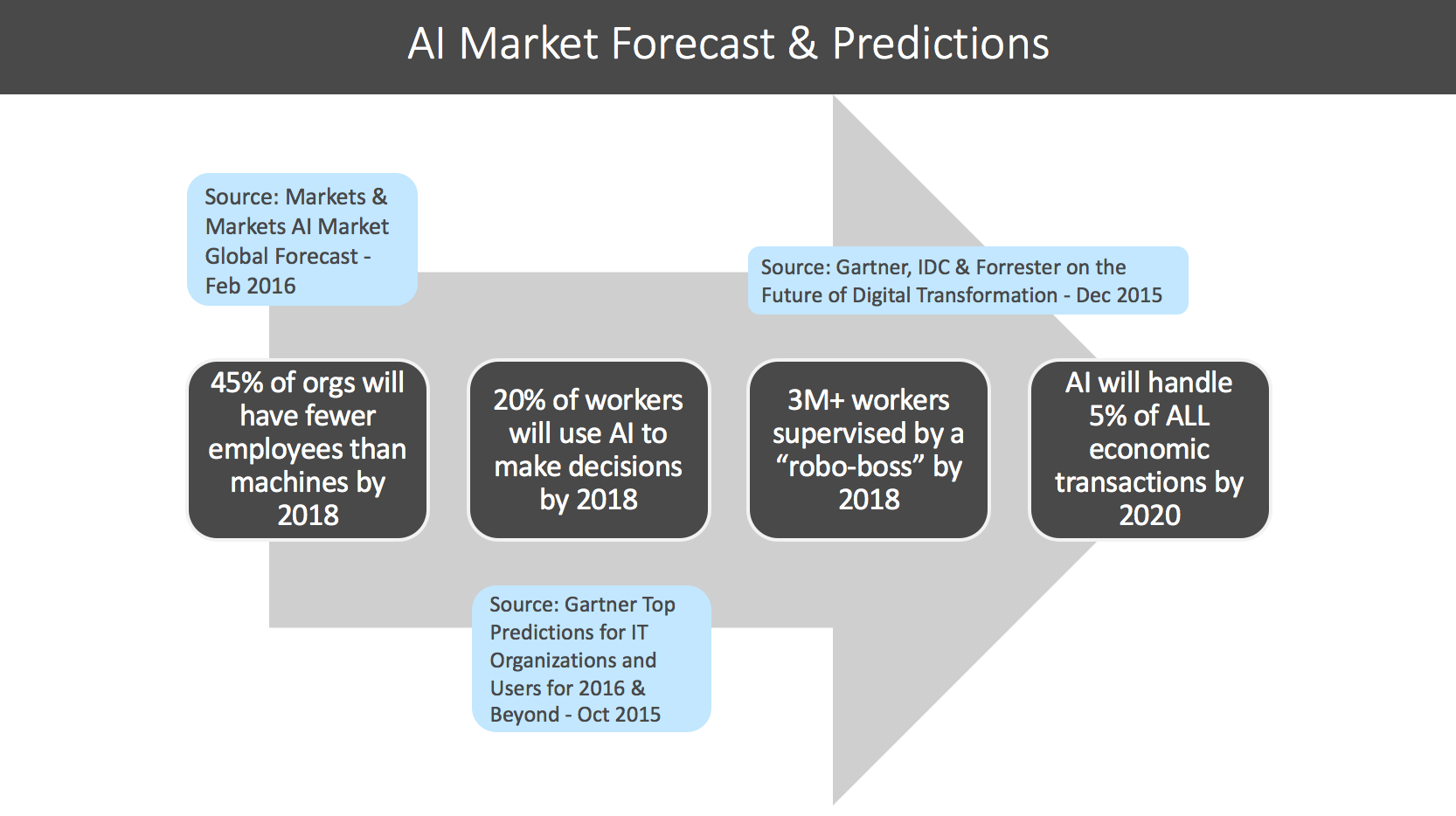 Innovation Evolution AI Forecast
