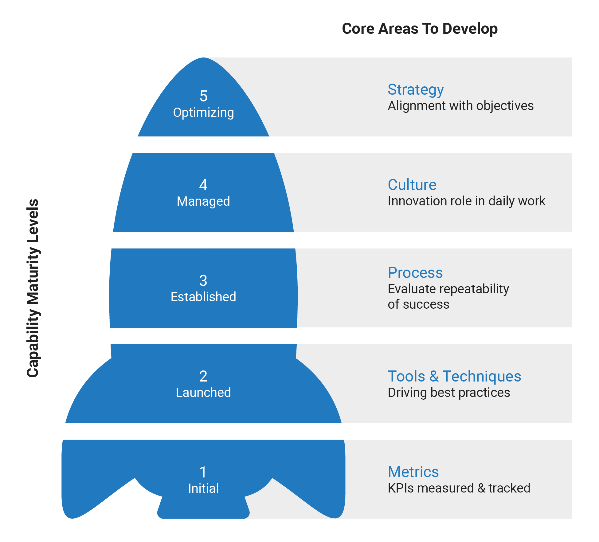 Innovation Management Capability Maturity Test