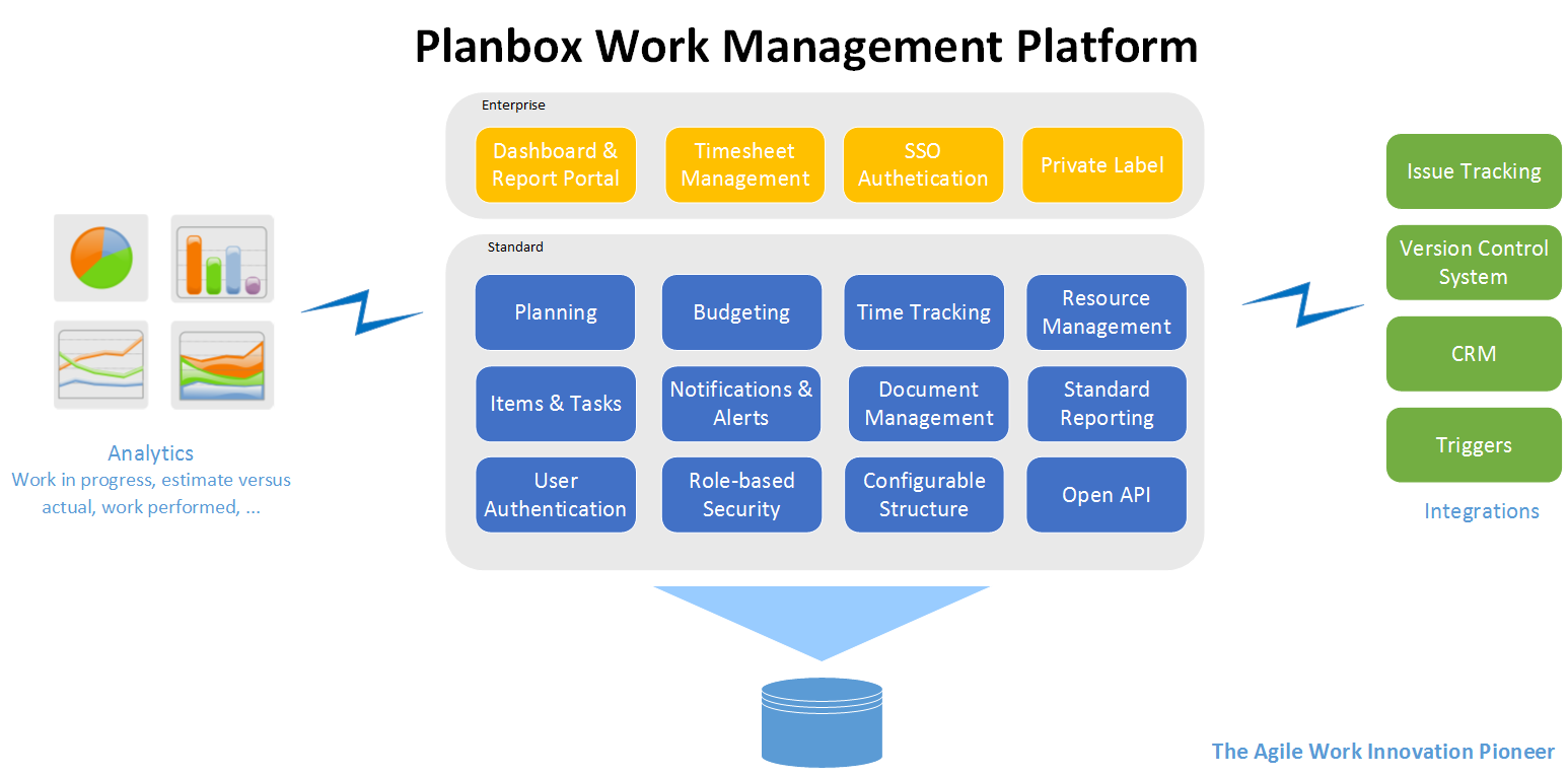 Planbox Work Management Platform