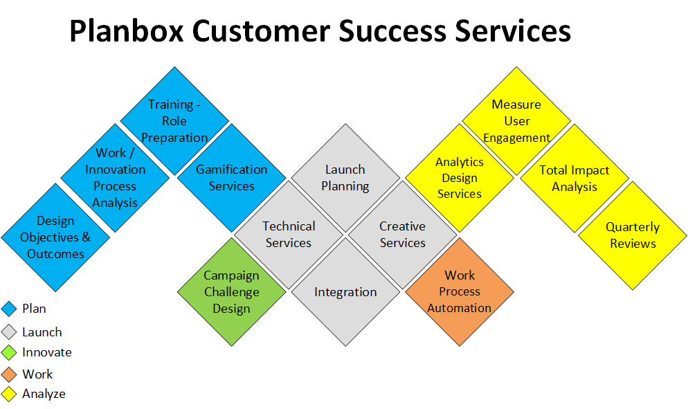 Planbox Customer Success Services