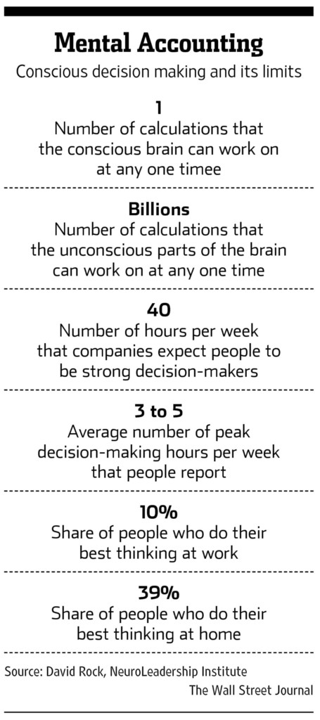 Creative Ideas, Best Decisions and Mental Accounting - Source: The Wall Street Journal