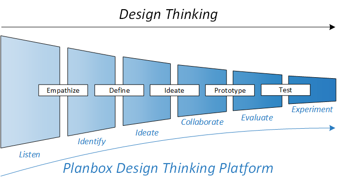 Strategy Market Research Software - Planbox