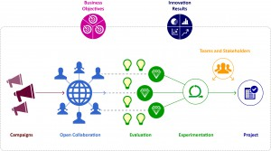 Innovation and project management diagram
