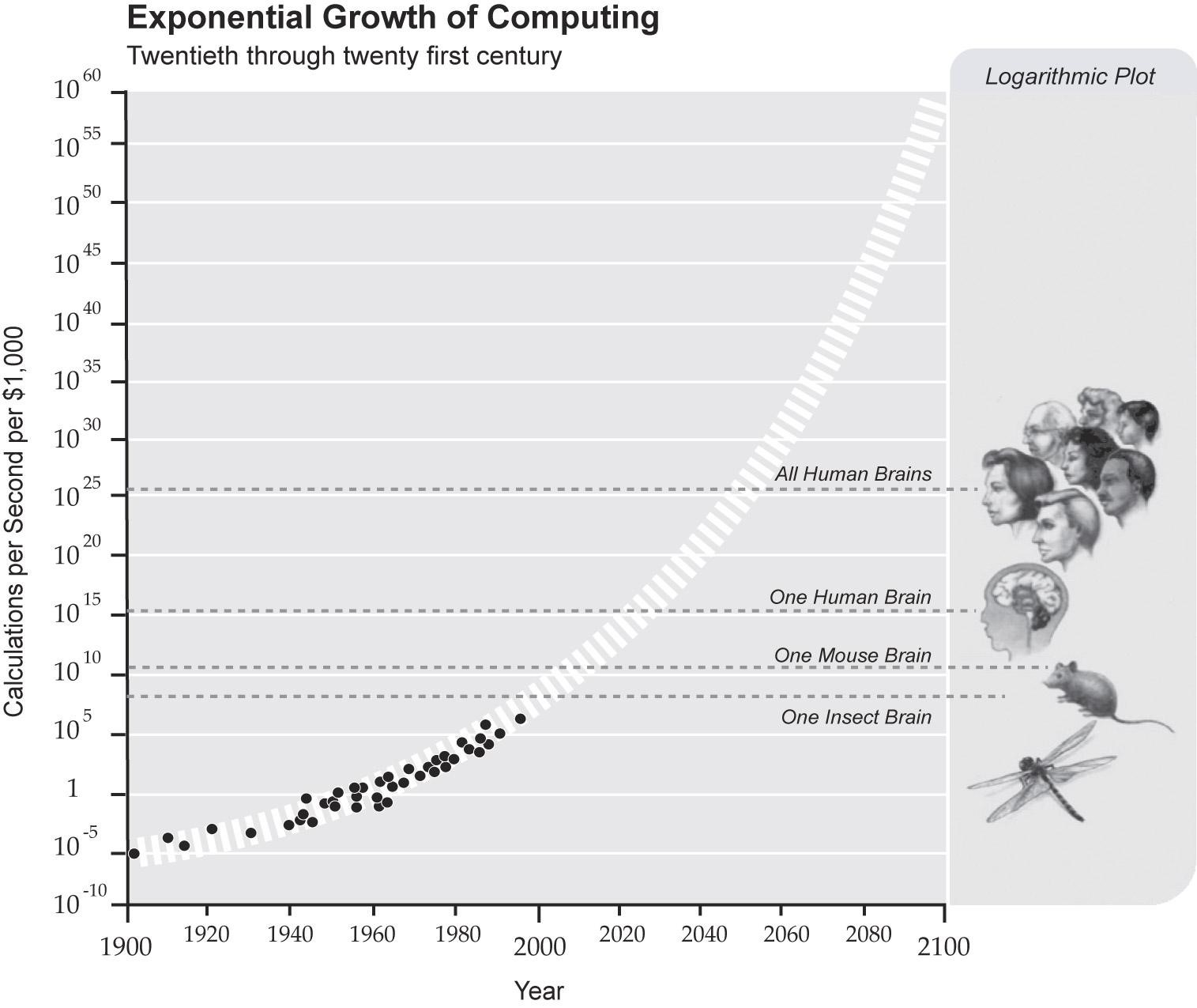 Innovation Evolution Exponential Growth Computing