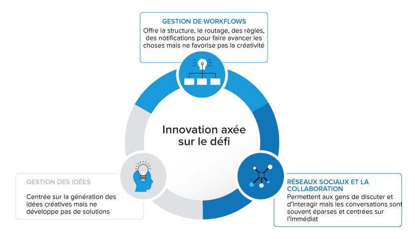 Challenge-Driven Innovation