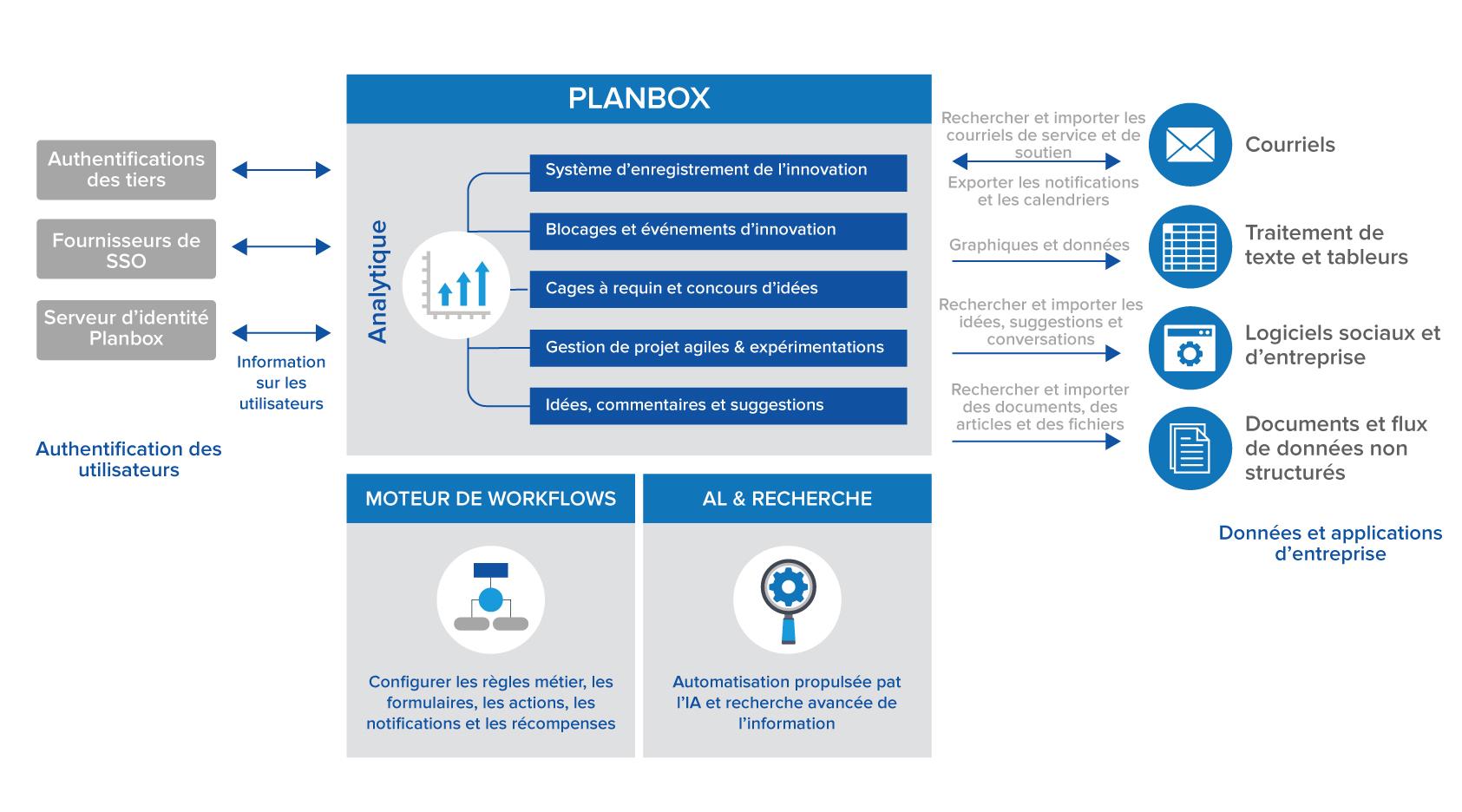 Enterprise Innovation Management Software