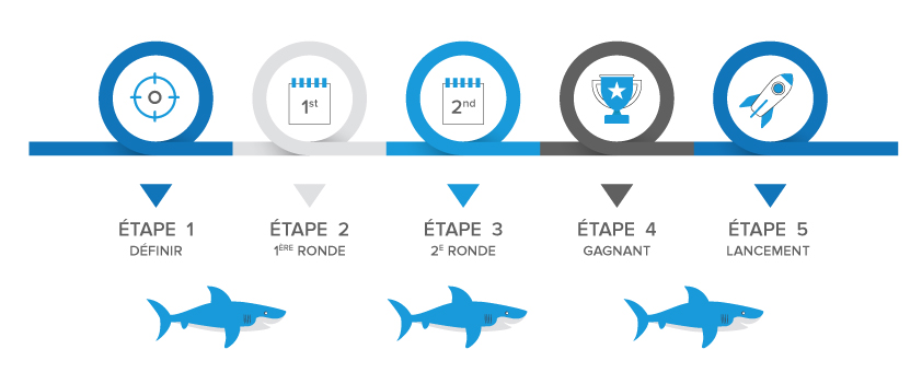 Shark Tank Business Competition Platform